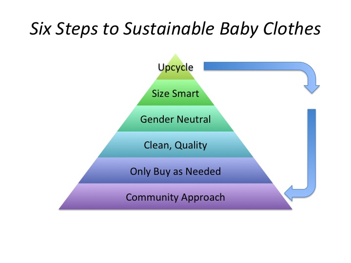 six-steps-sustainable-baby-clothes